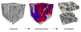 3D material characterisation for the verification of models and simulations.