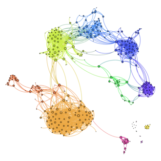 Grafische Interpretation eines sozialen Netzwerks, generiert mit dem Programm gephi. Bildautor: Jardouin [CC BY-SA 4.0 (https://creativecommons.org/licenses/by-sa/4.0)].