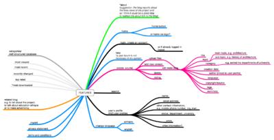 Chorus Web Design