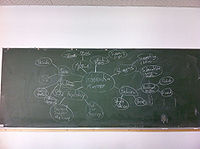 A mind map we developed together for an interactive mirror