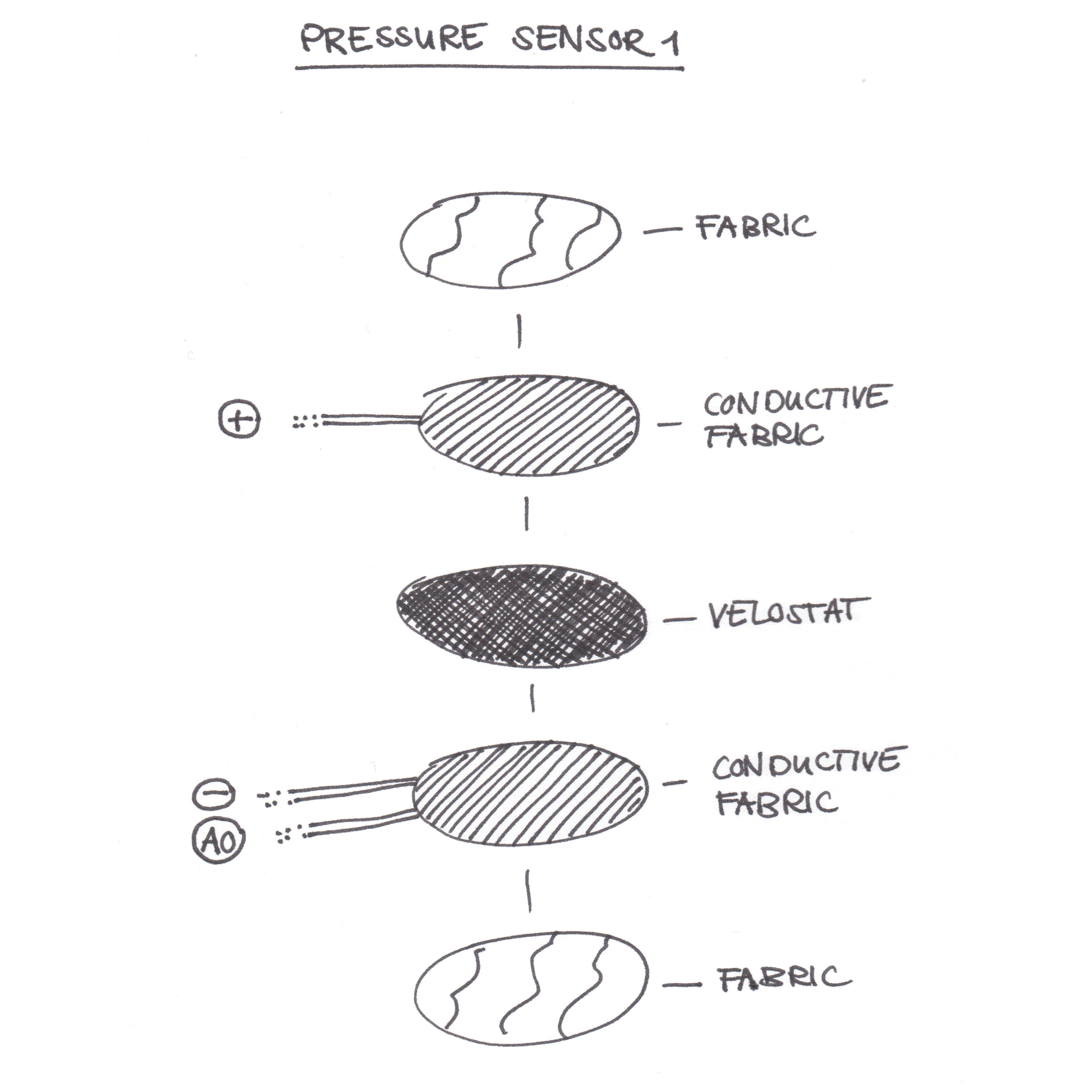 Pressure Sensor Experiments – Costumes and Sensors